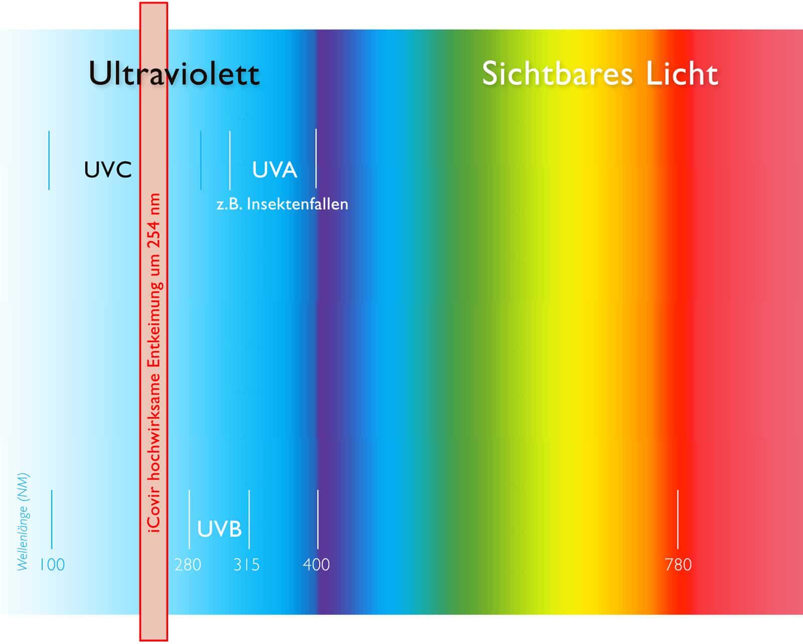 Licht Spektrum