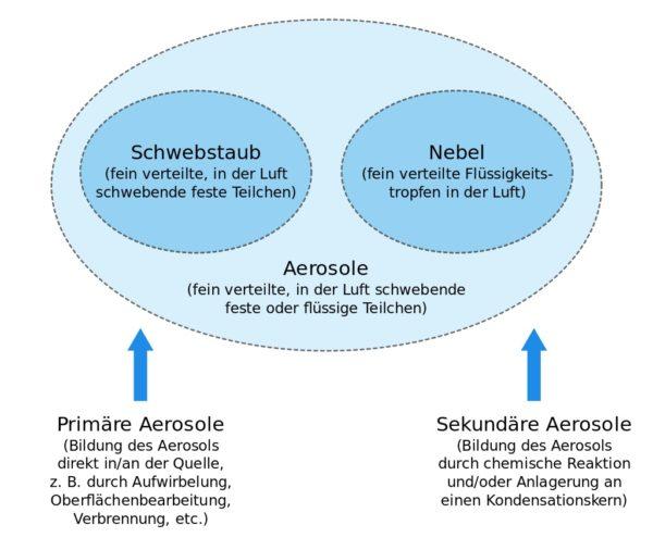 Aerosol Definitionen