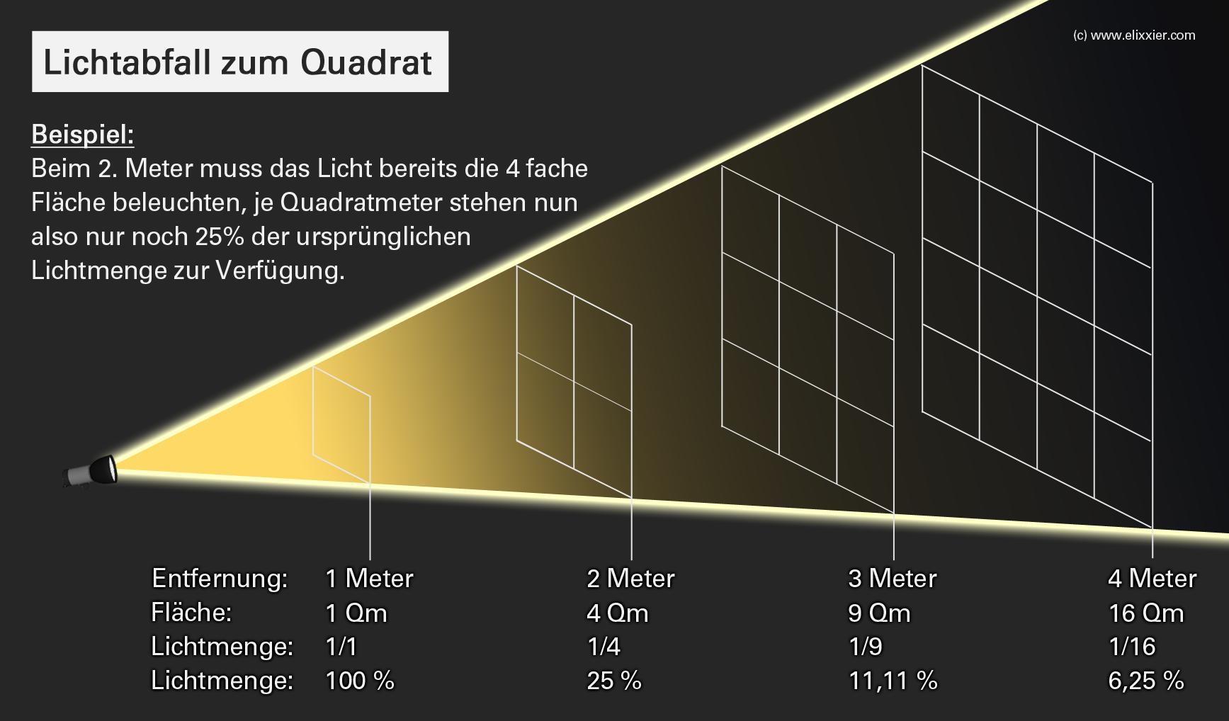 Das reziproke Quadratgesetz
